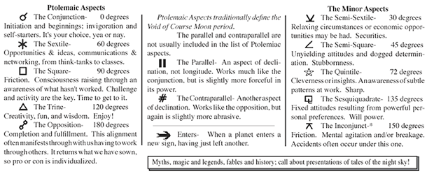 Ptolemaic Aspects